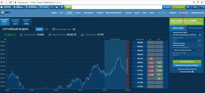 Финансовые ставки