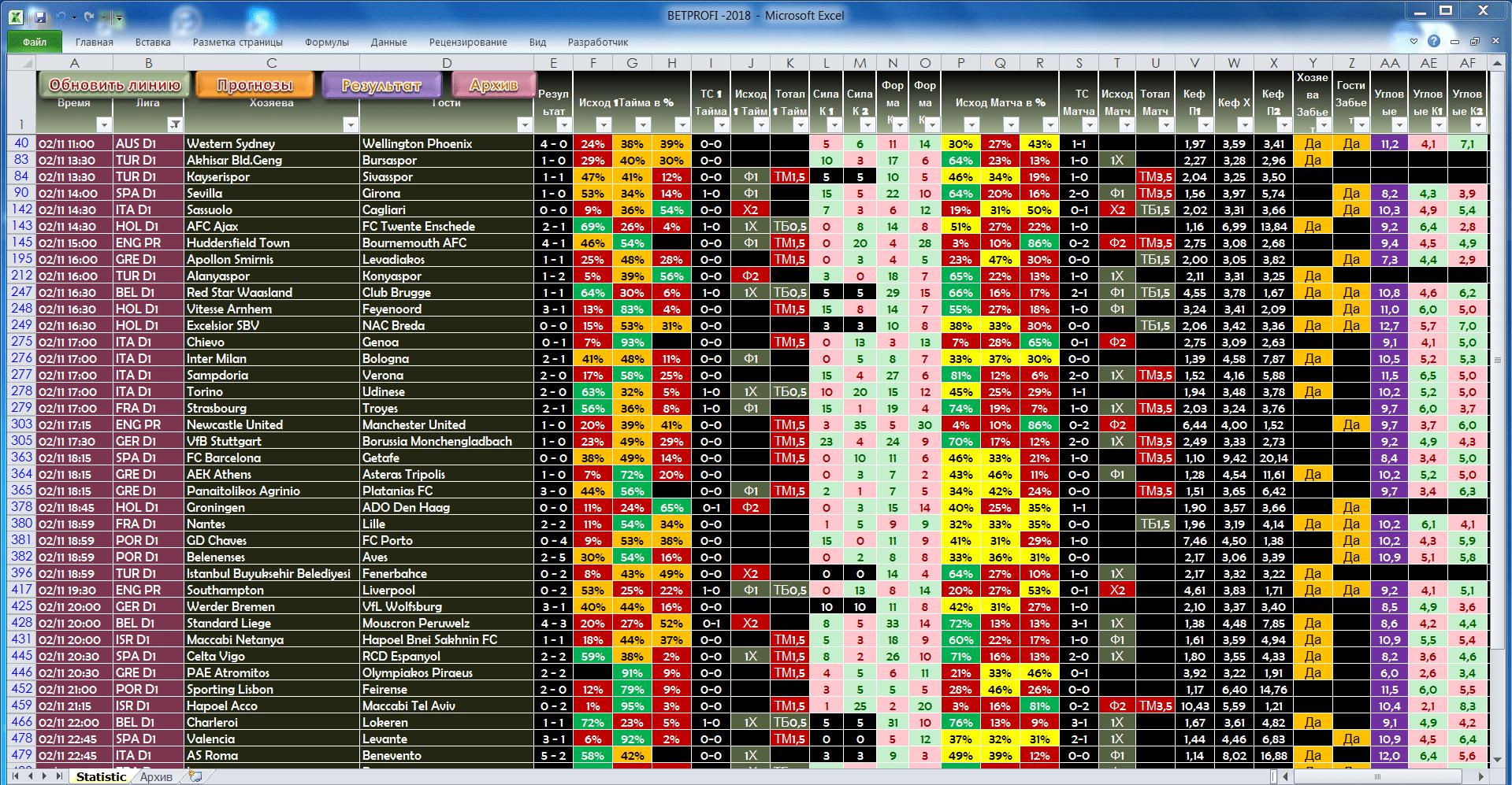 Прогнозы топовых матчей